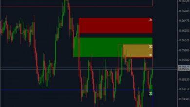 Photo of Swap Zones Indicator